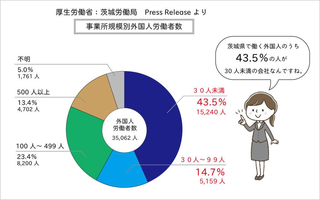 厚生労働省:茨城労働局 事業規模別外国人労働者数