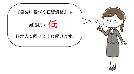 『身分に基づく在留資格』は難易度:低 日本人と同じように働けます。