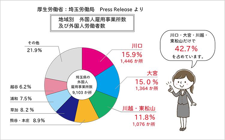 埼玉労働局:地域別外国人雇用事業所及び外国人労働者数