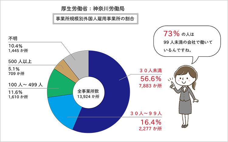 神奈川労働局:事業規模別外国人雇用事業所の割合