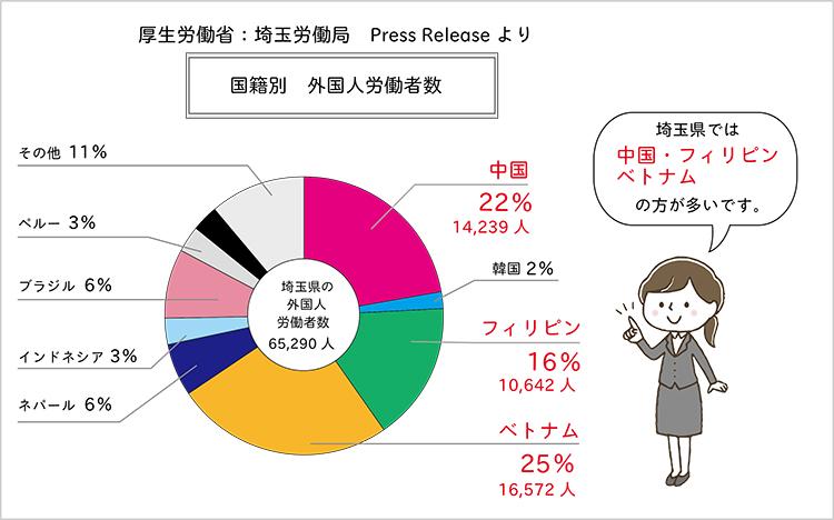埼玉労働局:国籍別外国人労働者数グラフ