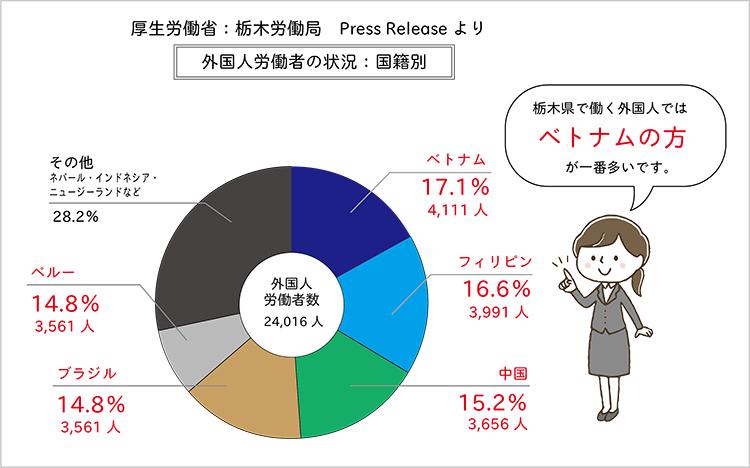 厚生労働省:栃木労働局 外国人労働者の状況-国籍別